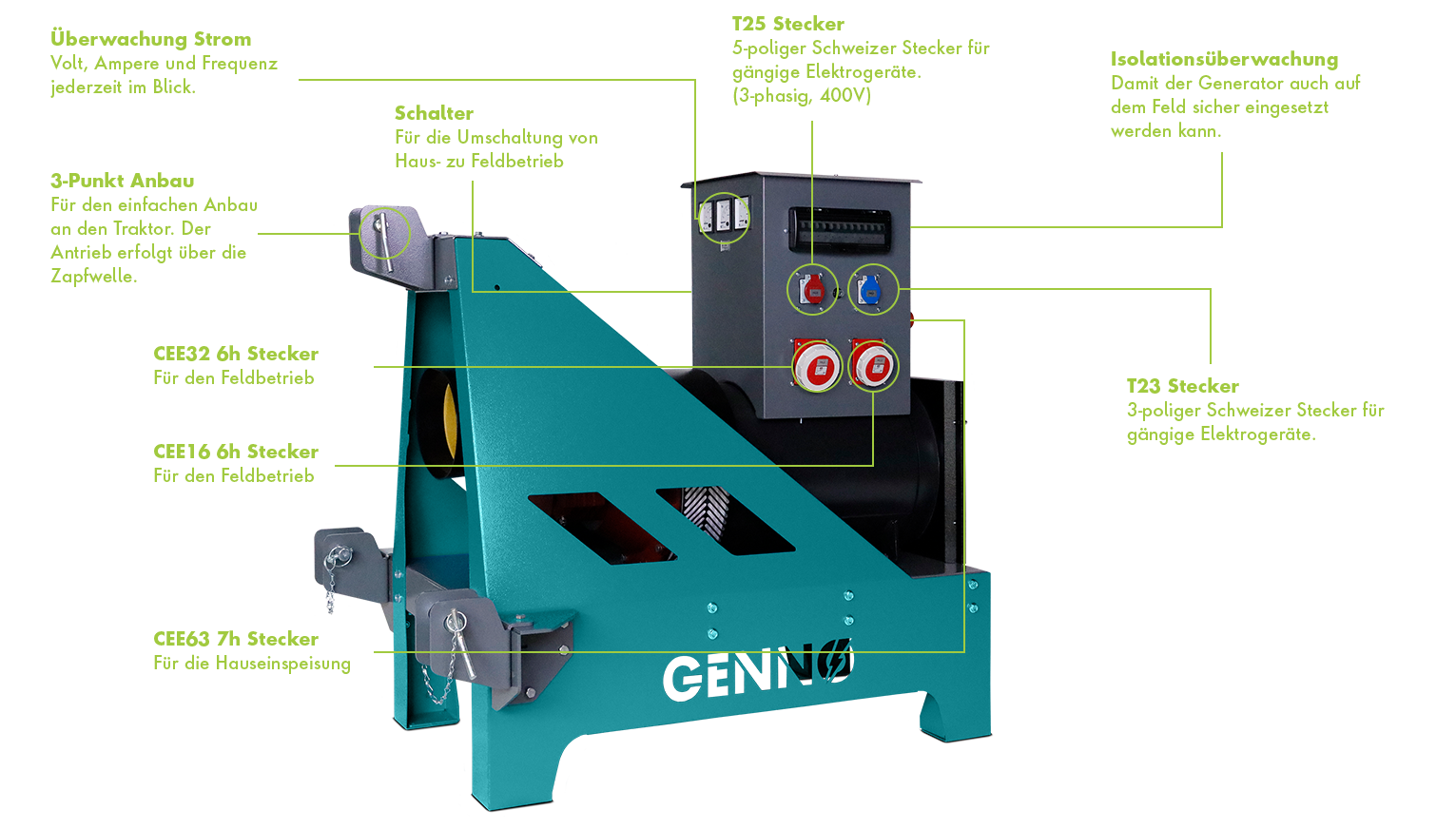 Funktionen Generator